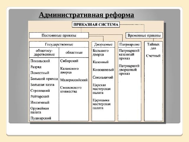 Административная реформа