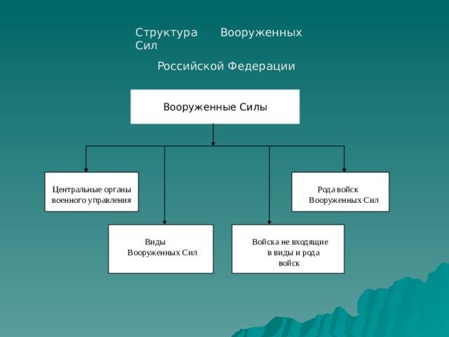 Структура Вооруженных Сил  Российской Федерации Вооруженные  Силы  Рода войск Центральные органы военного управления  Вооруженных Сил  Виды  Войска не входящие  Вооруженных Сил   в виды и рода  войск