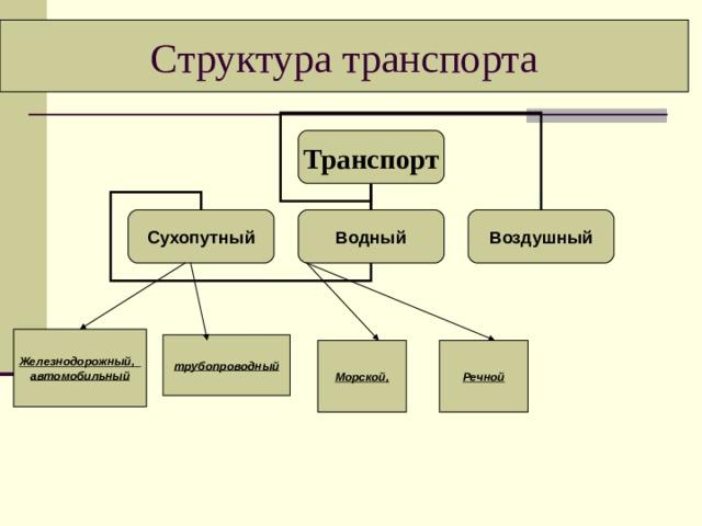 Структура транспорта Транспорт Сухопутный Водный Воздушный Железнодорожный, автомобильный трубопроводный Морской, Речной