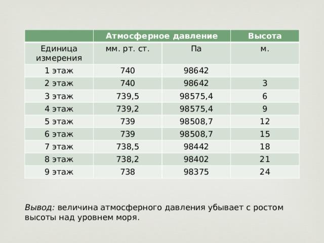 Атмосферное давление Единица измерения 1 этаж мм. рт. ст. Высота 740 2 этаж Па м. 98642 740 3 этаж 98642 739,5 4 этаж 739,2 3 98575,4 5 этаж 98575,4 6 739 6 этаж 9 7 этаж 98508,7 739 8 этаж 738,5 98508,7 12 15 98442 738,2 9 этаж 18 98402 738 21 98375 24 Вывод: величина атмосферного давления убывает с ростом высоты над уровнем моря.