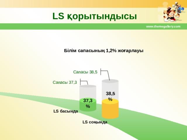 LS қорытындысы www.themegallery.com Білім сапасының 1,2% жоғарлауы Сапасы 38,5 Сапасы 37,3 38,5% 37,3% LS басында  LS соңында