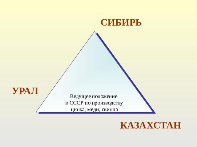 СИБИРЬ Ведущее положение в СССР по производству цинка, меди, свинца УРАЛ КАЗАХСТАН
