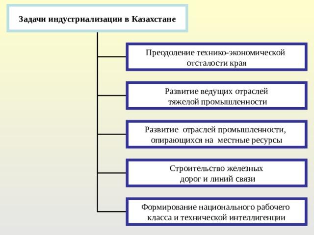 Задачи индустриализации в Казахстане Преодоление технико-экономической отсталости края Развитие ведущих отраслей  тяжелой промышленности Развитие отраслей промышленности, опирающихся на местные ресурсы Строительство железных  дорог и линий связи Формирование национального рабочего класса и технической интеллигенции