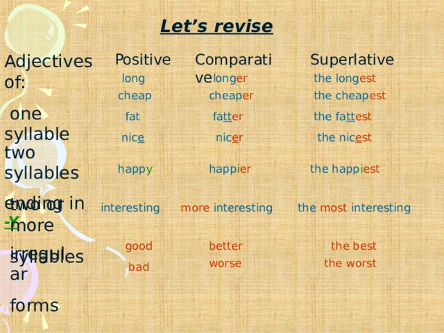 Let's revise Adjectives of:  one syllable Positive Comparative Superlative long long er the long est cheap cheap er the cheap est fat fa tt er the fa tt est the nic e st nic e r nic e two syllables ending in -Y happ y happ i er the happ i est two or more syllables more interesting interesting the most interesting good better the best irregular forms worse the worst bad