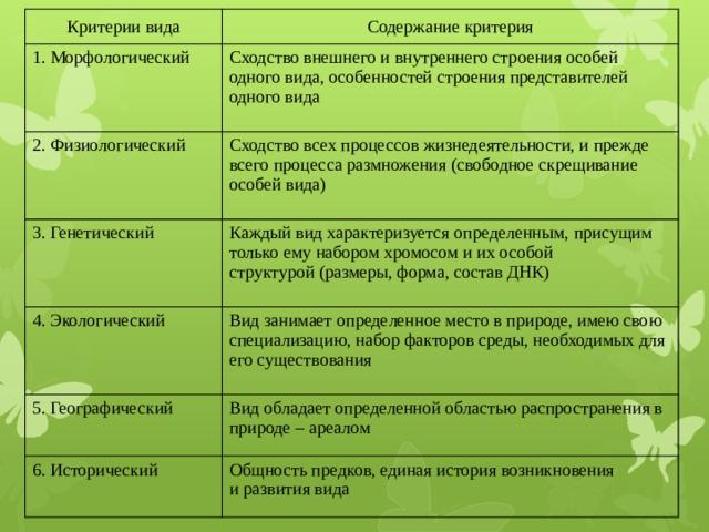 Критерии вида Содержание критерия 1. Морфологический 2. Физиологический Сходство внешнего и внутреннего строения особей одного вида, особенностей строения представителей одного вида 3. Генетический Сходство всех процессов жизнедеятельности, и прежде всего процесса размножения (свободное скрещивание особей вида) Каждый вид характеризуется определенным, присущим только ему набором хромосом и их особой  структурой (размеры, форма, состав ДНК) 4. Экологический 5. Географический Вид занимает определенное место в природе, имею свою специализацию, набор факторов среды, необходимых для его существования Вид обладает определенной областью распространения в природе – ареалом 6. Исторический Общность предков, единая история возникновения  и развития вида