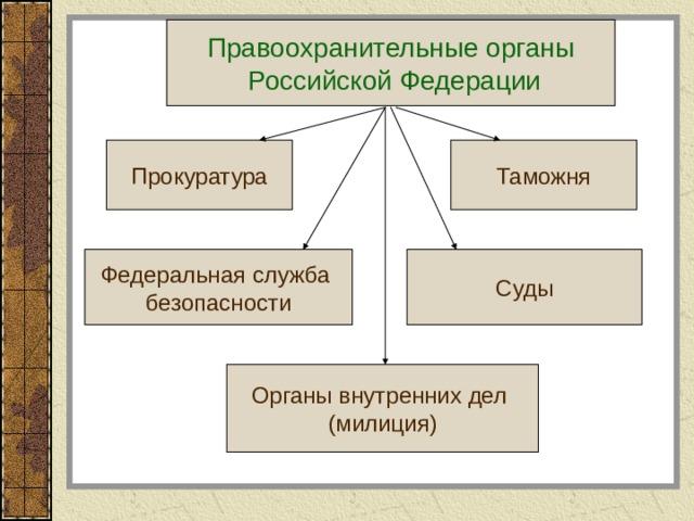 Правоохранительные органы  Российской Федерации Прокуратура Таможня Федеральная служба безопасности Суды Органы внутренних дел (милиция)