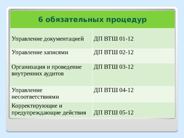 6 обязательных процедур Управление документацией ДП ВТШ 01-12 Управление записями ДП ВТШ 02-12 Организация и проведение внутренних аудитов ДП ВТШ 03-12 Управление несоответствиями ДП ВТШ 04-12 Корректирующие и предупреждающие действия ДП ВТШ 05-12
