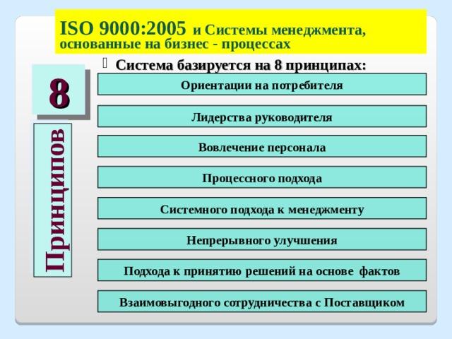Принципов ISO  900 0:2005  и Системы менеджмента, основанные на бизнес - процессах  Система базируется на 8 принципах: 8 Ориентации на потребителя Лидерства руководителя Вовлечение персонала Процессного подхода Системного подхода к менеджменту  Непрерывного улучшения Подхода к принятию решений на основе фактов Взаимовыгодного сотрудничества с Поставщиком
