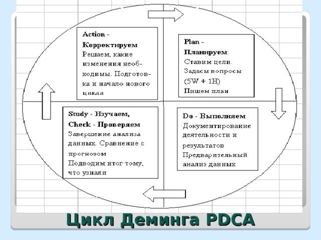 Цикл Деминга PDCA