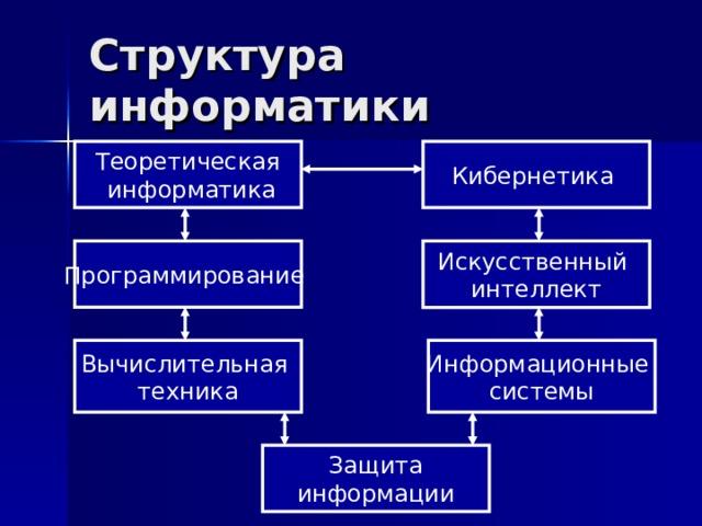 Структура информатики Теоретическая  информатика Кибернетика Программирование Искусственный интеллект Информационные системы Вычислительная техника Защита информации