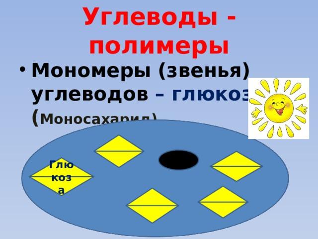 Углеводы - полимеры Мономеры (звенья) углеводов – глюкоза ( Моносахарид) Глюкоза