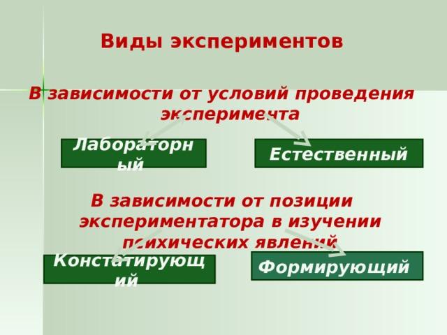 Виды экспериментов  В зависимости от условий проведения эксперимента   В зависимости от позиции экспериментатора в изучении психических явлений Лабораторный Естественный Формирующий Констатирующий