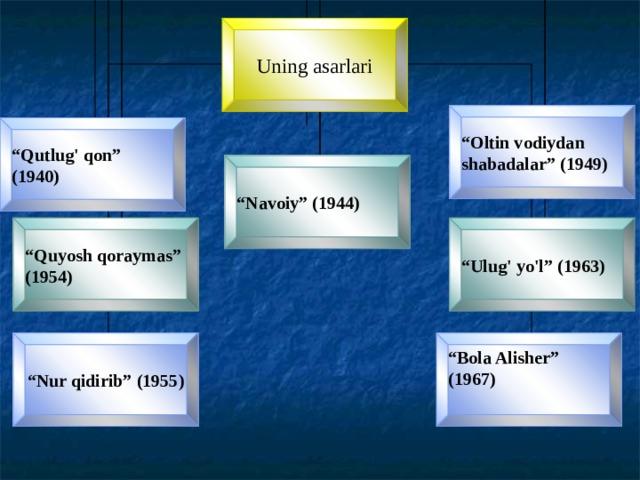 """Uning asarlari """" Oltin vodiydan shabadalar"""" (1949) """" Qutlug' qon"""" (1940) """" Navoiy"""" (1944) """" Quyosh qoraymas"""" (1954) """" Ulug' yo'l"""" (1963) """" Bola Alisher"""" (1967) """" Nur qidirib"""" (1955)"""