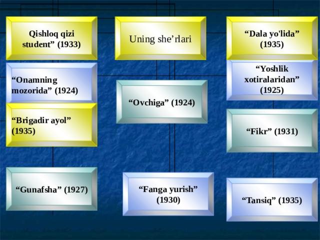 """Qishloq qizi student"""" (1933) """" Dala yo'lida"""" (1935) Uning she'rlari """" Yoshlik xotiralaridan"""" (1925) """" Onamning mozorida"""" (1924) """" Ovchiga"""" (1924) """" Brigadir ayol"""" (1935) """" Fikr"""" (1931) """" Gunafsha"""" (1927) """" Fanga yurish"""" (1930) """" Tansiq"""" (1935)"""