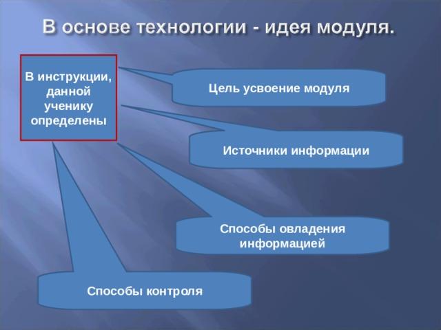 В инструкции, данной ученику определены Цель усвоение модуля Источники информации Способы овладения информацией Способы контроля