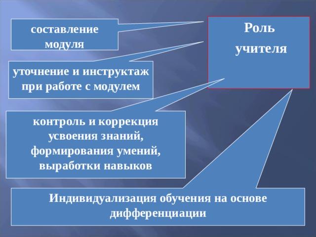 Роль учителя  составление модуля уточнение и инструктаж при работе с модулем контроль и коррекция усвоения знаний, формирования умений, выработки навыков Индивидуализация обучения на основе дифференциации