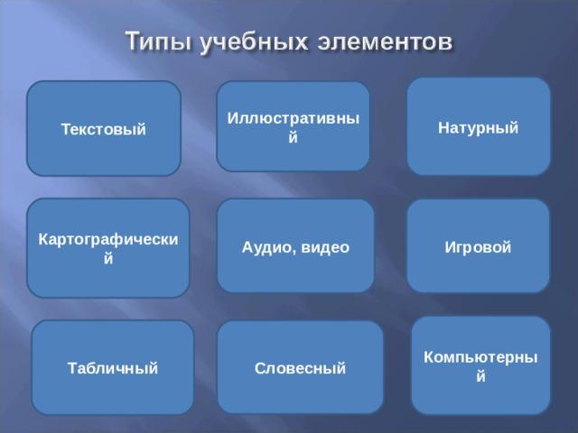 Натурный Текстовый Иллюстративный Картографический Игровой Аудио, видео Компьютерный Табличный Словесный