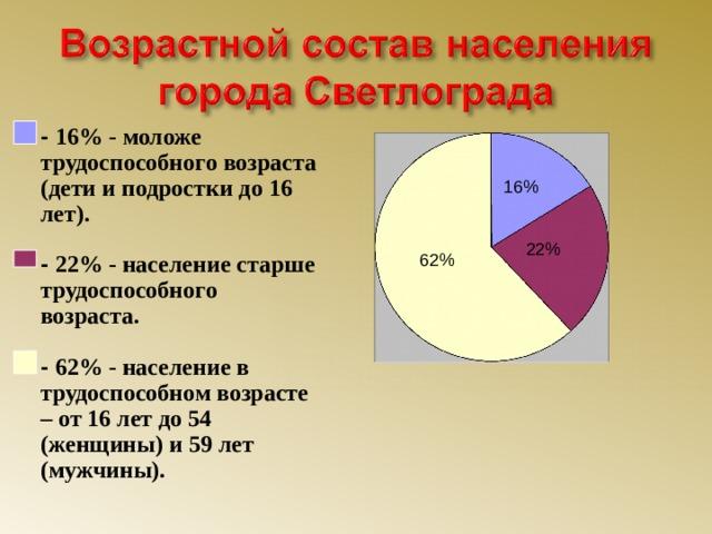 - 16% - моложе трудоспособного возраста (дети и подростки до 16 лет).  - 22% - население старше трудоспособного возраста.  - 62% - население в трудоспособном возрасте – от 16 лет до 54 (женщины) и 59 лет (мужчины). 16% 22% 62%