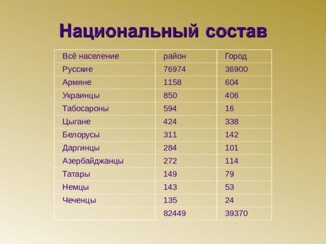 Всё население район Русские Город 76974 Армяне 36900 1158 Украинцы 604 850 Табосароны Цыгане 406 594 Белорусы 424 16 311 338 Даргинцы 142 Азербайджанцы 284 Татары 272 101 114 149 Немцы 79 143 Чеченцы 53 135 24 82449 39370