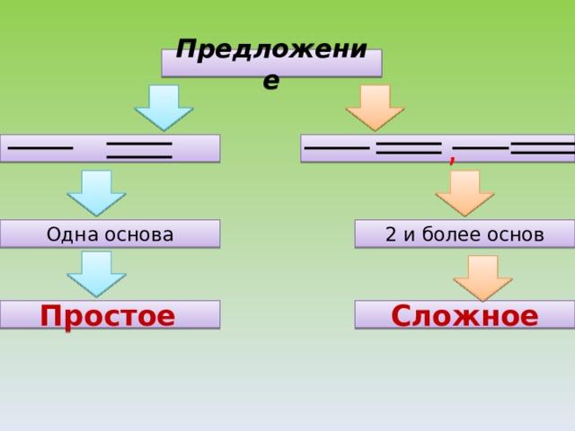 Предложение   , Одна основа 2 и более основ Сложное Простое