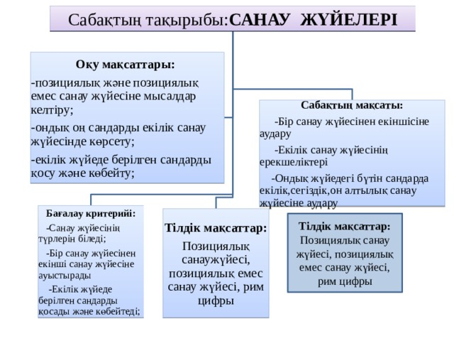 Сабақтың тақырыбы: САНАУ ЖҮЙЕЛЕРІ Оқу мақсаттары:  -позициялық және позициялық емес санау жүйесіне мысалдар келтіру; -ондық оң сандарды екілік санау жүйесінде көрсету; -екілік жүйеде берілген сандарды қосу және көбейту;  Сабақтың мақсаты:  -Бір санау жүйесінен екіншісіне аудару  -Екілік санау жүйесінің ерекшеліктері  -Ондық жүйедегі бүтін сандарда екілік,сегіздік,он алтылық санау жүйесіне аудару Бағалау критерийі:  -Санау жүйесінің түрлерін біледі;  -Бір санау жүйесінен екінші санау жүйесіне ауыстырады  -Екілік жүйеде берілген сандарды қосады және көбейтеді; Тілдік мақсаттар: Позициялық санаужүйесі, позициялық емес санау жүйесі, рим цифры Тілдік мақсаттар: Позициялық санау жүйесі, позициялық емес санау жүйесі, рим цифры
