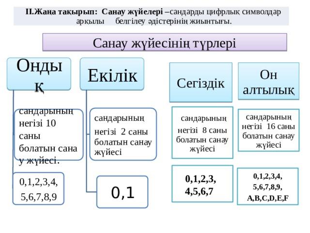 II.Жаңа тақырып: Санау жүйелері – сандарды цифрлық символдар арқылы белгілеу әдістерінің жиынтығы.  Санау жүйесінің түрлері Ондық Екілік Он алтылық Сегіздік  сандарының негізі8 саны болатынсанау жүйесі сандарының негізі2 саны болатынсанау жүйесі сандарының негізі16 саны болатынсанау жүйесі сандарының негізі10 саны болатынсанау жүйесі . 0,1,2,3,4, 5,6,7,8,9, А,B,C,D,E,F 0,1,2,3, 4,5,6,7 0,1,2,3,4, 5,6,7,8,9 0,1