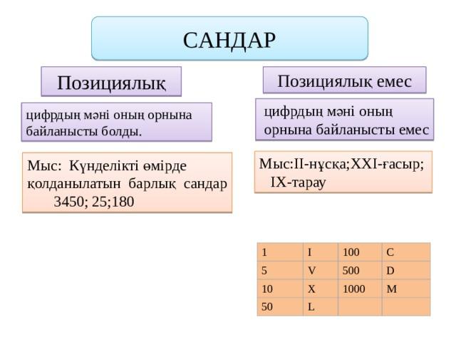 CАНДАР Позициялық емес Позициялық  цифрдың мәнi оның  орнына байланысты емес цифрдың мәнi оның орнына байланысты болды. Мыс:ІІ-нұсқа;ХХІ-ғасыр; ІХ-тарау Мыс: Күнделікті өмірде қолданылатын барлық сандар  3450; 25;180 1 5 I 100 10 V C 50 500 X D 1000 L M