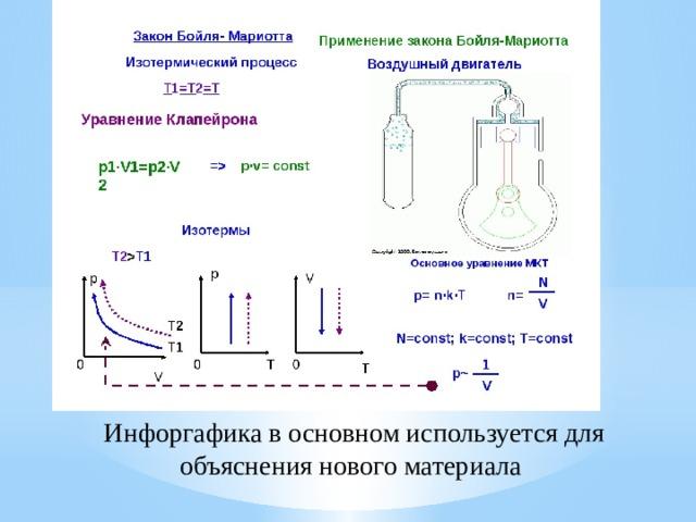 Инфоргафика в основном используется для объяснения нового материала