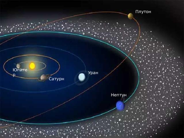 Плутон Юпитер Уран Сатурн Нептун