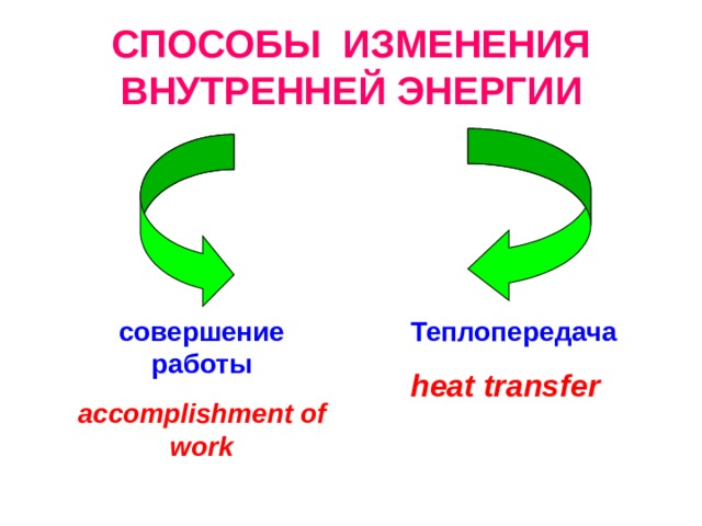 СПОСОБЫ ИЗМЕНЕНИЯ ВНУТРЕННЕЙ ЭНЕРГИИ совершение работы Теплопередача accomplishment of work  heat transfer