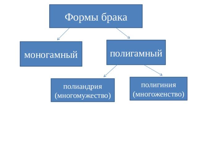 Формы брака полигамный моногамный полигиния (многоженство) полиандрия (многомужество)