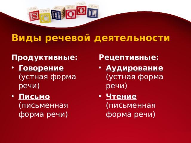 Виды речевой деятельности Продуктивные: Рецептивные: