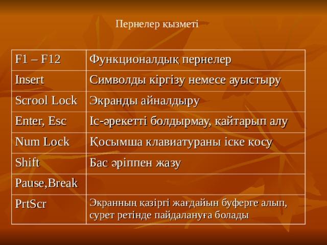 Пернелер қызметі F1 – F12 Функционалдық пернелер Insert Символды кіргізу немесе ауыстыру Scrool Lock Экранды айналдыру Enter, Esc Іс-әрекетті болдырмау, қайтарып алу Num Lock Қосымша клавиатураны іске қосу Shift Бас әріппен жазу Pause,Break PrtScr Экранның қазіргі жағдайын буферге алып, сурет ретінде пайдалануға болады