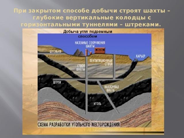При закрытом способе добычи строят шахты – глубокие вертикальные колодцы с горизонтальными туннелями – штреками.
