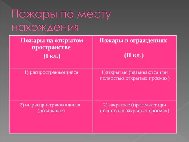 Пожары на открытом пространстве  ( I кл.) Пожары в ограждениях  ( II кл.) 1) распространяющиеся 1)открытые (развиваются при полностью открытых проемах) 2) не распространяющиеся (локальные) 2) закрытые (протекают при полностью закрытых проемах)