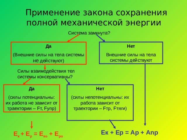Применение закона сохранения полной механической энергии Система замкнута? Нет Внешние силы на тела системы действуют Да (Внешние силы на тела системы не действуют) Силы взаимодействия тел системы консервативны? Да (силы потенциальны: их работа не зависит от траектории – F т, F упр) Нет (силы непотенциальны: их работа зависит от траектории – F тр, F тяги) Ек + Ер = Ар + А np Е к + Е р = Е ко + Е ро