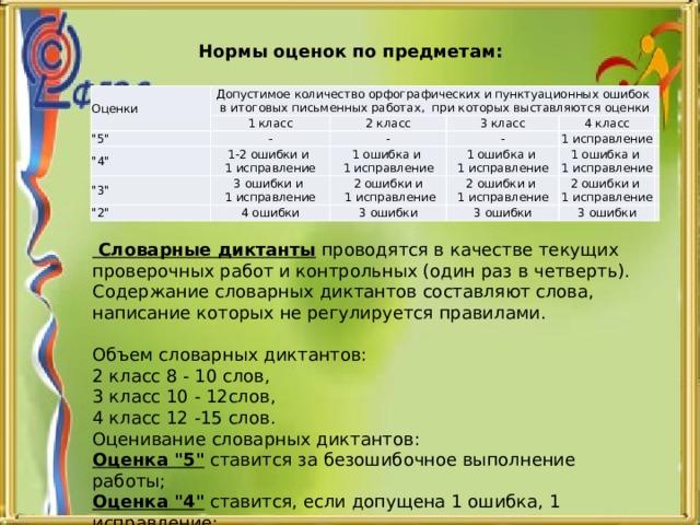 Нормы оценок по предметам: Оценки Допустимое количество орфографических и пунктуационных ошибок в итоговых письменных работах, при которых выставляются оценки