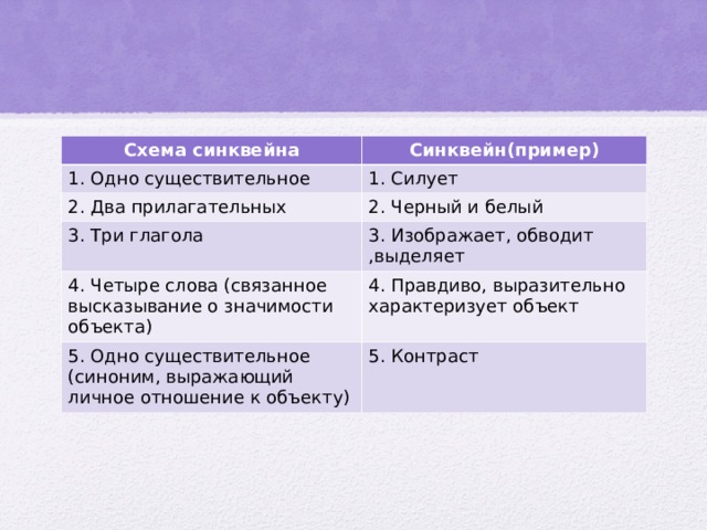 Схема синквейна Синквейн(пример) 1. Одно существительное 1. Силует 2. Два прилагательных 2. Черный и белый 3. Три глагола 3. Изображает, обводит ,выделяет 4. Четыре слова (связанное высказывание о значимости объекта) 4. Правдиво, выразительно характеризует объект 5. Одно существительное (синоним, выражающий личное отношение к объекту) 5. Контраст