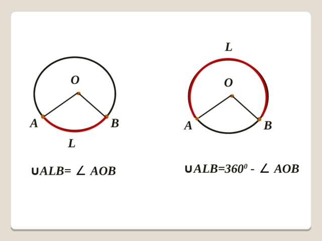 L О О А В А В L ∪ АLВ=360 0 - ∠ AOB  ∪ АLВ= ∠ AOB