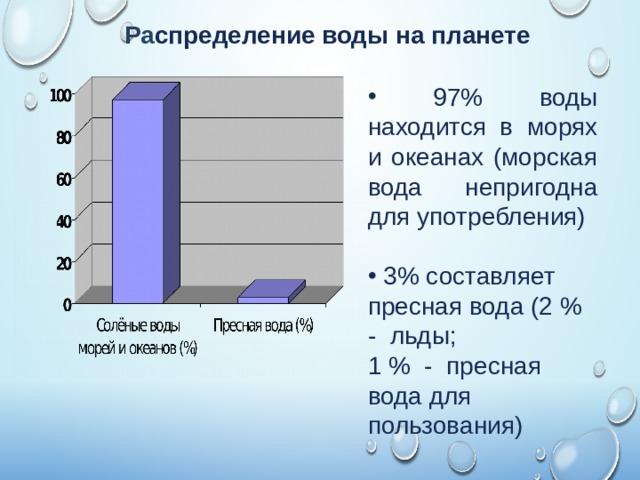 Ра спределение воды на планете  97% воды находится в морях и океанах (морская вода непригодна для употребления)  3% составляет пресная вода (2 % - льды; 1 % - пресная вода для пользования)