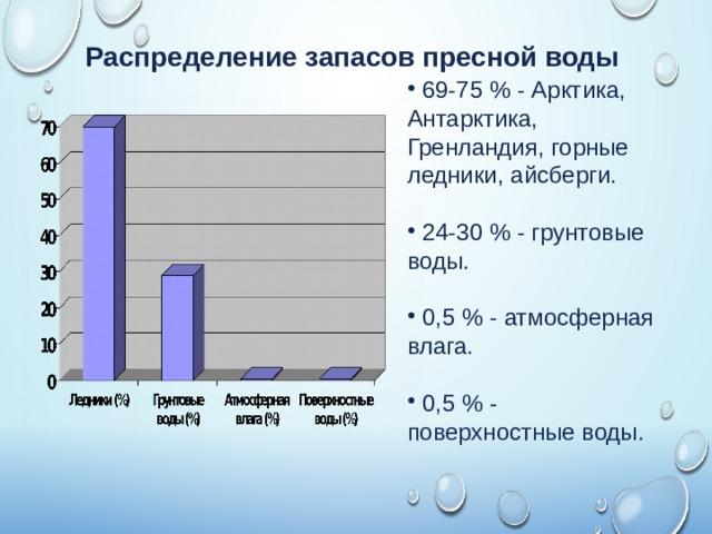 Распределение запасов пресной воды
