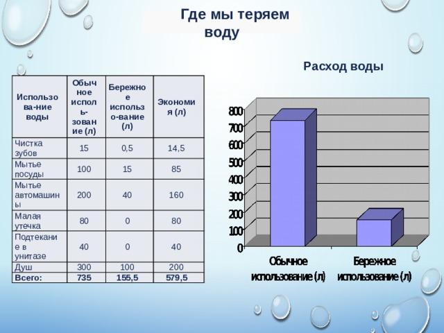 Где мы теряем воду Расход воды Использова-ние воды Обычное исполь-зование (л) Чистка зубов 15 Мытье посуды Бережное использо-вание (л) Экономия (л) 0,5 100 Мытье автомашины 200 14,5 Малая утечка 15 40 Подтекание в унитазе 80 85 40 160 0 Душ 80 0 300 Всего: 40 735 100 200 155,5 579,5