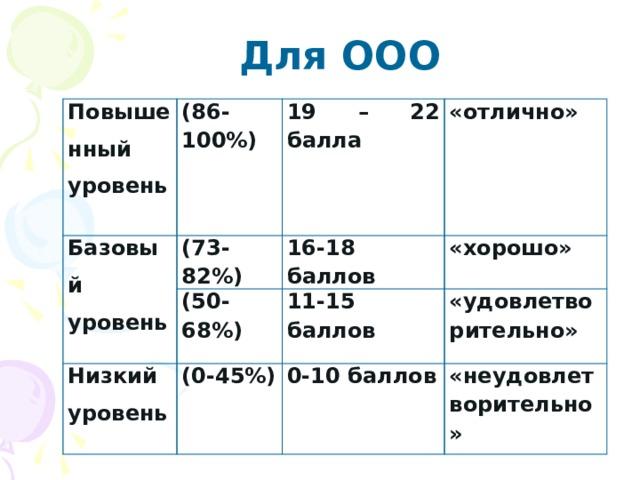 Для ООО Повышенный уровень (86-100%)  Базовый уровень  (73-82%) 19 – 22 балла Низкий уровень (50-68%) 16-18 баллов «отлично» 11-15 баллов  (0-45%) «хорошо» «удовлетворительно» 0-10 баллов «неудовлетворительно»