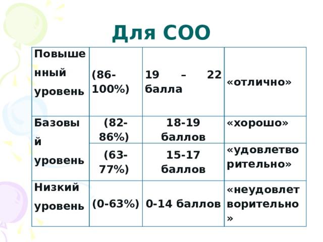 Для СОО Повышенный уровень  (86-100%) Базовый уровень 19 – 22 балла  (82-86%) (63-77%) Низкий уровень 18-19 баллов «отлично» «хорошо» 15-17 баллов  (0-63%) «удовлетворительно» 0-14 баллов «неудовлетворительно»