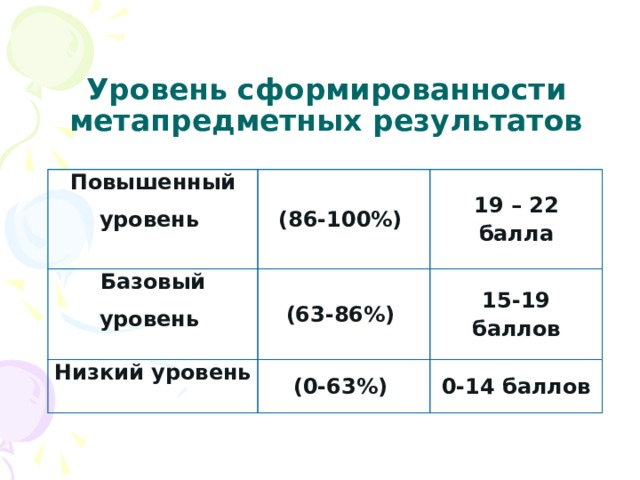 Уровень сформированности метапредметных результатов Повышенный уровень  (86-100%) Базовый уровень 19 – 22 балла  (63-86%) Низкий уровень  (0-63%) 15-19 баллов 0-14 баллов