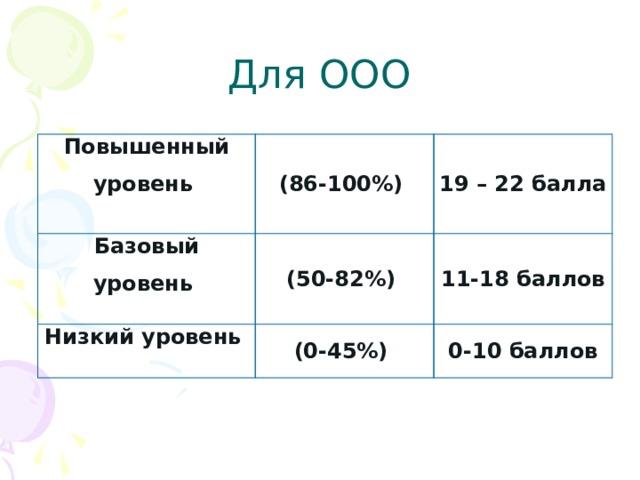 Для ООО Повышенный уровень  (86-100%) Базовый уровень 19 – 22 балла  (50-82%) Низкий уровень  (0-45%) 11-18 баллов 0-10 баллов