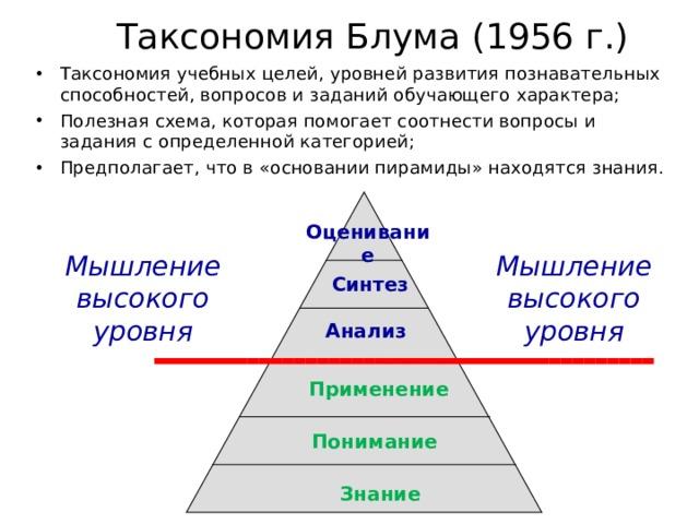 Таксономия Блума (1956 г.)   Таксономия учебных целей, уровней развития познавательных способностей, вопросов и заданий обучающего характера; Полезная схема, которая помогает соотнести вопросы и задания с определенной категорией; Предполагает, что в «основании пирамиды» находятся знания. Оценивание Мышление высокого уровня Мышление высокого уровня Синтез Анализ Применение Понимание Знание