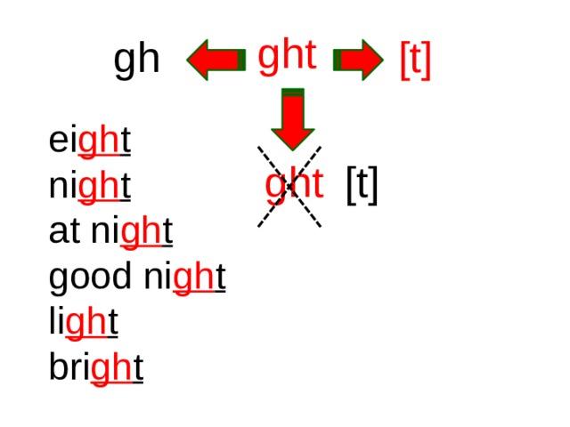 ght gh [t] ei gh t ni gh t at ni gh t good ni gh t li gh t bri gh t ght [t]