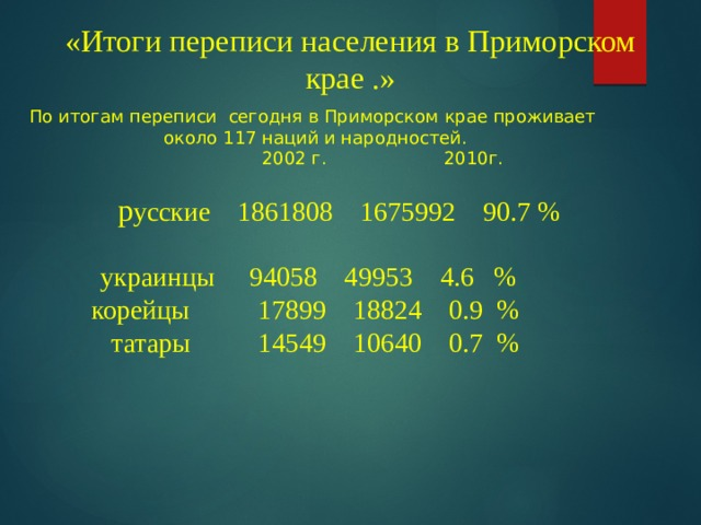 «Итоги переписи населения в Приморском крае .» По итогам переписи сегодня в Приморском крае проживает около 117 наций и народностей.             2002 г.          2010г.    р усские  1861808 1675992 90.7 % украинцы  94058 49953 4.6 % корейцы    17899 18824 0.9 %  татары    14549 10640 0.7%
