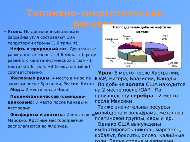 Топливно-энергетические ресурсы Уголь. По достоверным запасам бассейны угля состовляют 10% территории страны (1,6 трлн. т).   Нефть и природный газ. Доказанные разведанные запасы - 4.6 млрд. т (среди развитых капиталистических стран - 1 место) и 5.6 трлн. м3 (5 место в мире) соответственно.   Железные руды. 4 место в мире по запасам после Бразилии, России, Китая.   Медь. 2 место после Чили.   Полиметаллические (свинцово-цинковые) : 3 место после Канады и Австралии.   Фосфориты и апатиты : 2 место после Марокко. Крупные месторождения располагаются во Флориде.  Уран : 6 место после Австралии, ЮАР, Нигера, Бразилии, Канады.  По добыче золота США находится на 2 месте после ЮАР. По производству серебра – 2 место после Мексики.  Также значительны ресурсы молибдена и вольфрама, металлов платиновой группы, серы и др.  Однако США вынуждены импортировать никель, марганец, кобальт, бокситы, олово, калийные соли. Бедна страна и запасами алюминиевых руд.